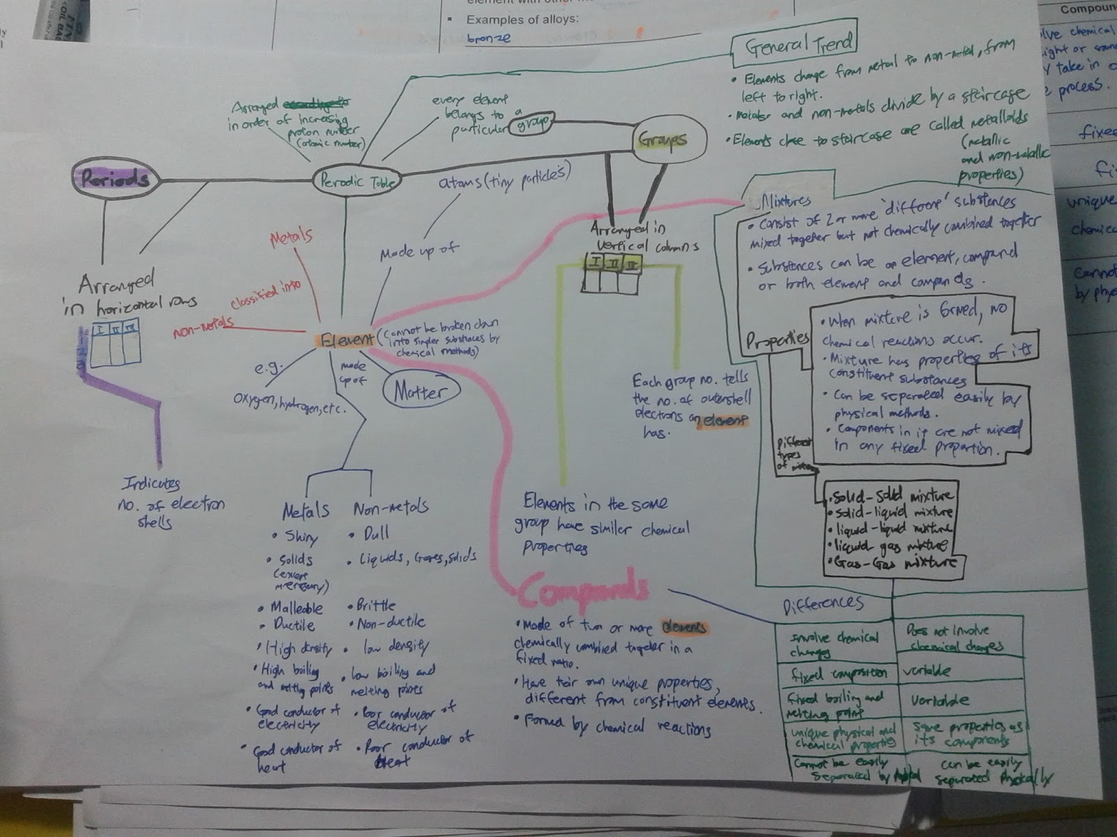 Jacobsia 1e3 Mindmap On Elements Compounds And Mixtures